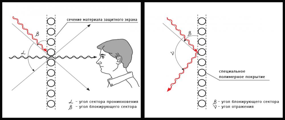 Принцип работы автошторок Laitovo (Sunblock эффект)